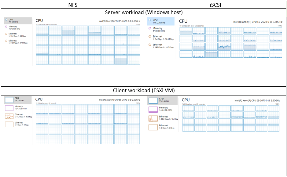 CPU workload NFS vs iSCSI, DiskSpd (4k random read)