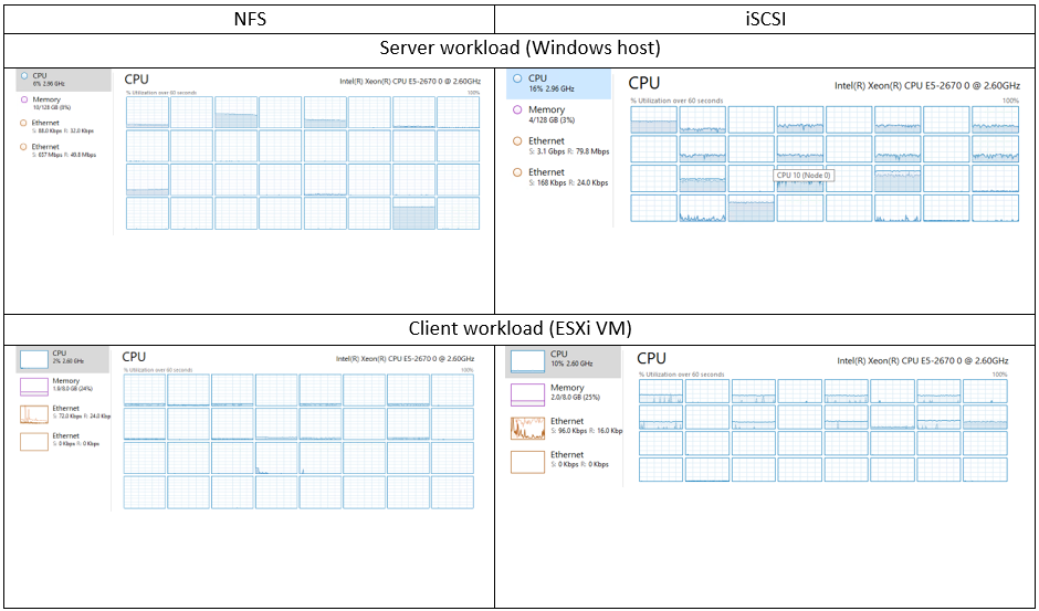 CPU workload NFS vs iSCSI, FIO (4k random read)