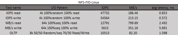 NFS-FIO-Linux