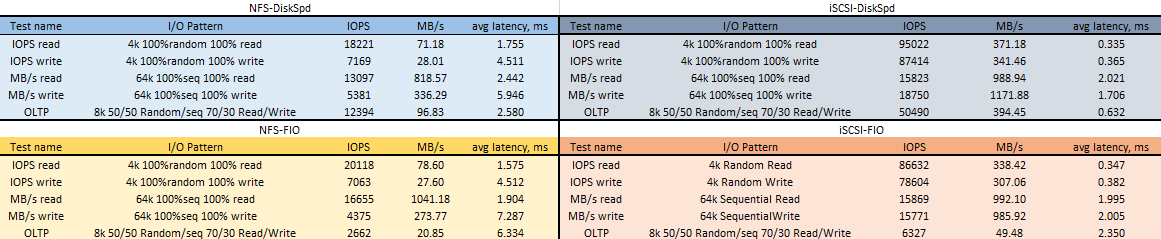 Testing NFS vs iSCSI performance with ESXi client connected to Windows Server 2016