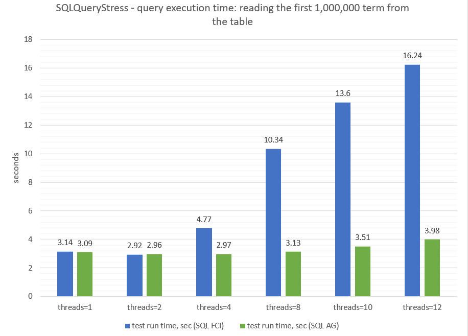 SQLQueryStress - query execution time:reading the first 1000000 term from the table