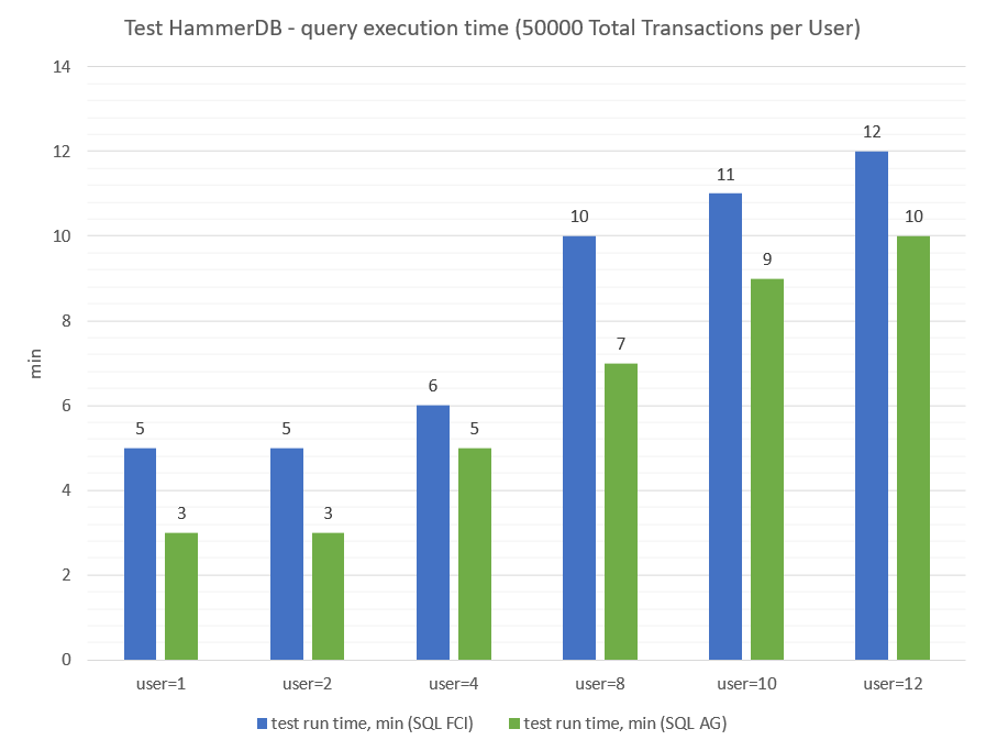 test hammer DB - query execution time (50000 total transaction per user)