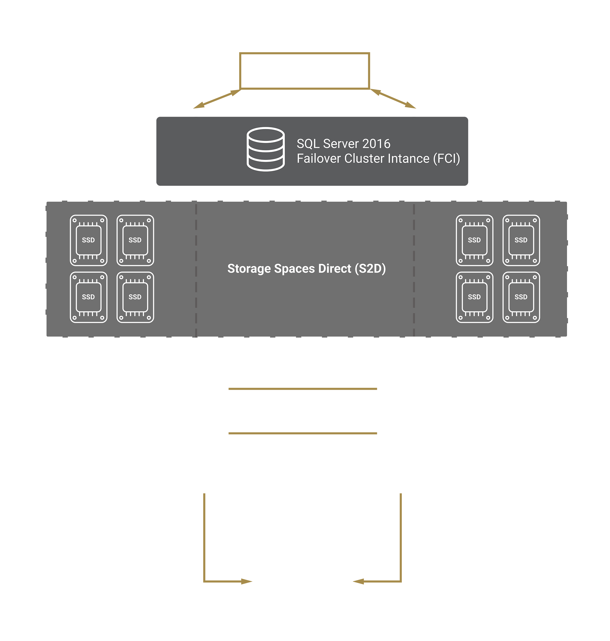 S2D needs at least 4 drives in each host to be deployed