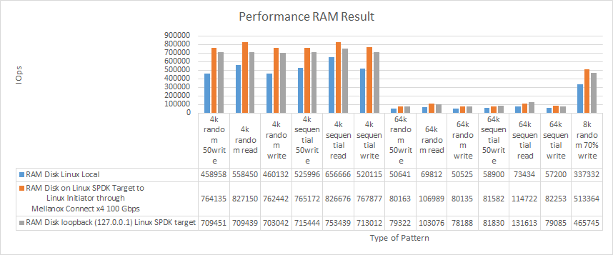 Perfomance RAM result