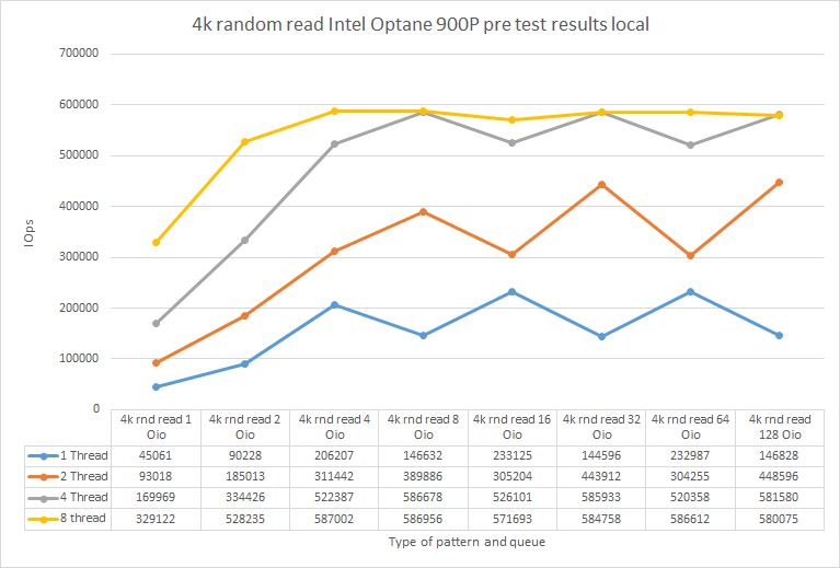 4k Random read Intel Optane 900p pre test results local