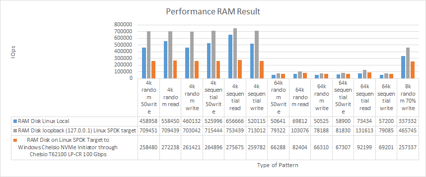 Perfomance RAM Results