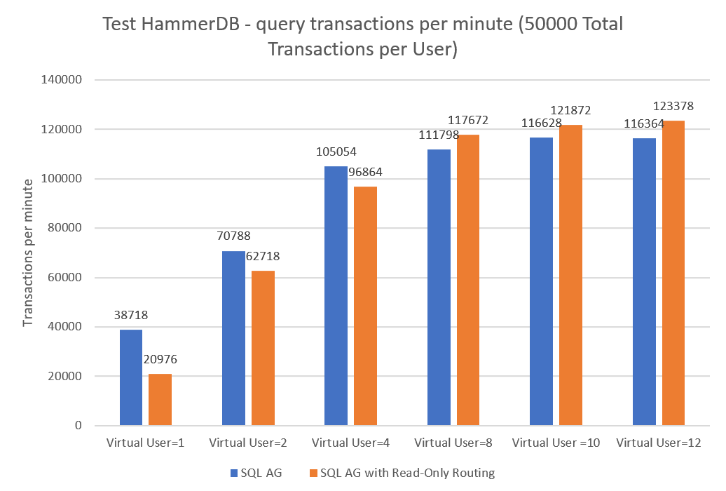 Test Hammer DB - query Transaction per minute (50000 total Transaction per User)