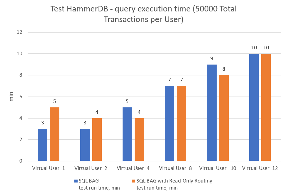 Test Hummer DB - query execution time (50000 total transactions per User)