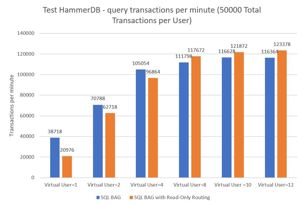 Test Hummer DB - query transactions per minute (50000 total transactions per User)