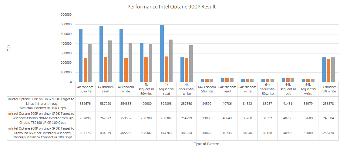 Perfomance Intel Optane 900P Results